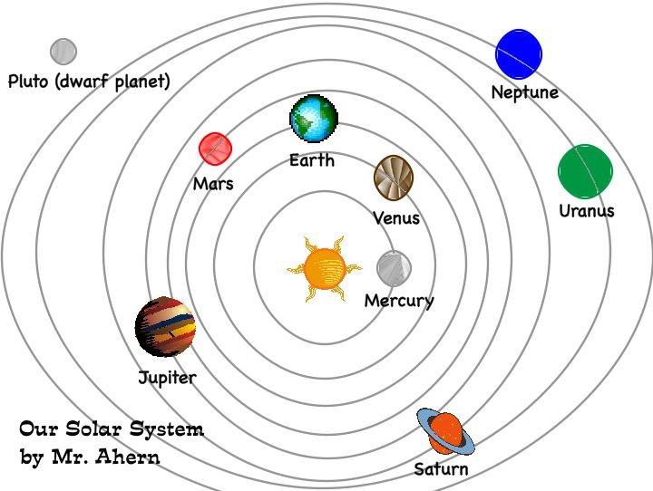 Our Solar System | Technology @ Cottage