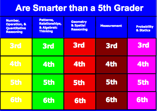 are you smarter than a 5th grader? | technology @ cottage, Modern powerpoint