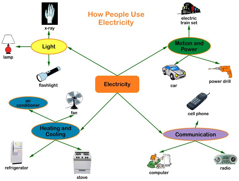 Electricity Use