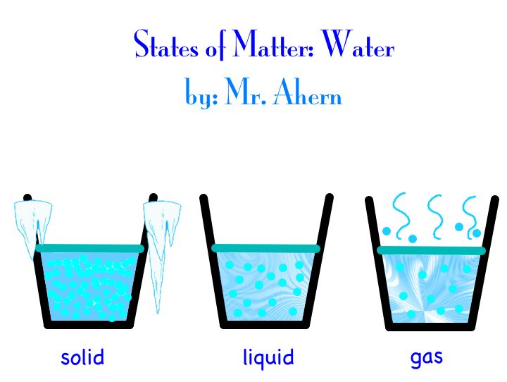 States Of Matter Diagram Technology Cottage
