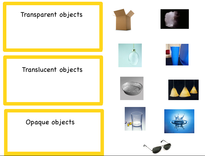 Transparent, Translucent, or Opaque? | Technology @ Cottage